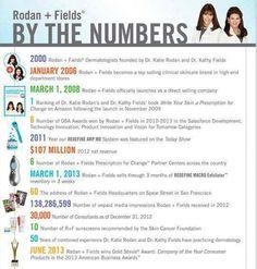 Rodan and Fields By The Numbers http://annahood.myrandf.com