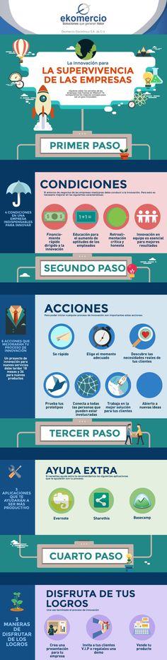 Innovación para la supervivencia de las empresas #infografia #infographic