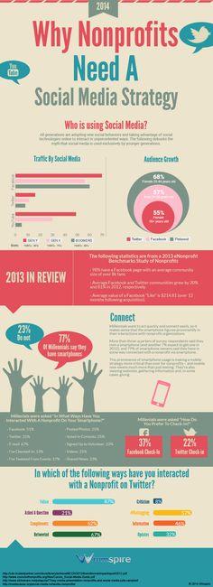 Why Nonprofits Need A Social Media Strategy   #SocialMedia #Nonprofit #infographic