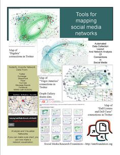 Tools for mapping social media networks