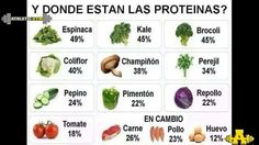 Hola amigos y seguidores de esta página .. Queremos compartir.. Una tabla de proteína en los alimentos q tu pudes consumir diariamente..
