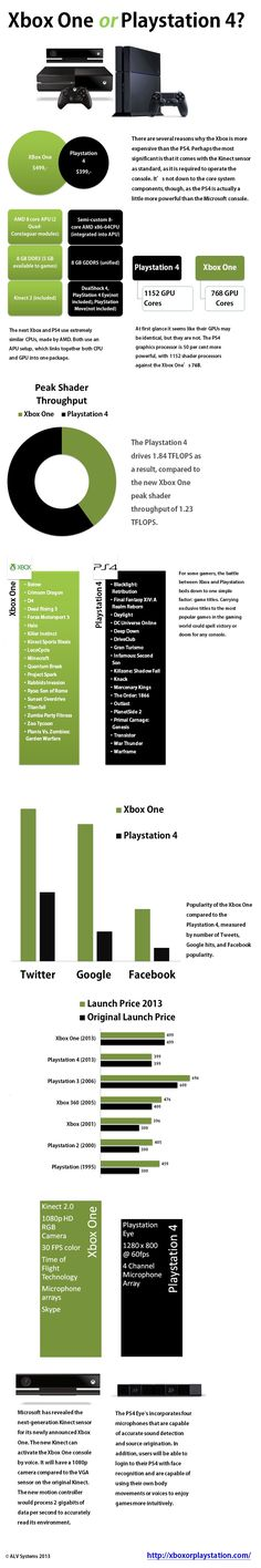 Xbox One vs Playstation 4 Infographic