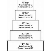 Pricing for tiered cakes is dependent on the number of servings. Cake Serving Guide, Cake Serving Chart, Cake Sizes And Servings, Cake Servings, Cake Decorating Techniques, Cake Decorating Tips, Fondant Cakes, Cupcake Cakes, Baby Cakes
