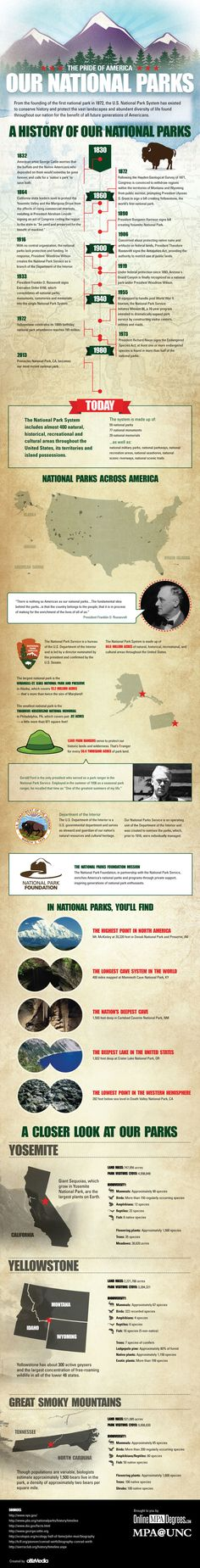 Infographic: Why our #NationalParks are the pride of America.