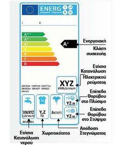 Οι ηλεκτρολόγοι της 1ης ΕΠΑΣ ΟΑΕΔ Θεσ/νίκης προτείνουν τα κριτήρια αγοράς πλυντηρίου ρούχων!