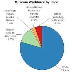 MFAH Included in Mellon Foundation's Pilot Program for Curatorial Diversity, by Paula Newton, Glasstire, January 22, 2014. (Pie chart courtesy of the American Alliance of Museums)