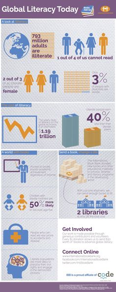 There are 793 million illiterate people in the world #infographic