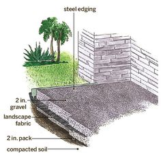 Illustration For How To Build A Gravel Patio