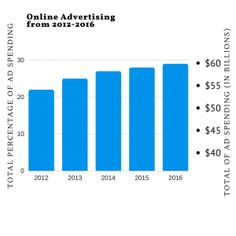 What are the Best Internet Marketing Service Strategies Marketing Budget, Online Advertising, Internet Marketing, Did You Know, Knowing You, Bar Chart, Budgeting, Investing, Ads