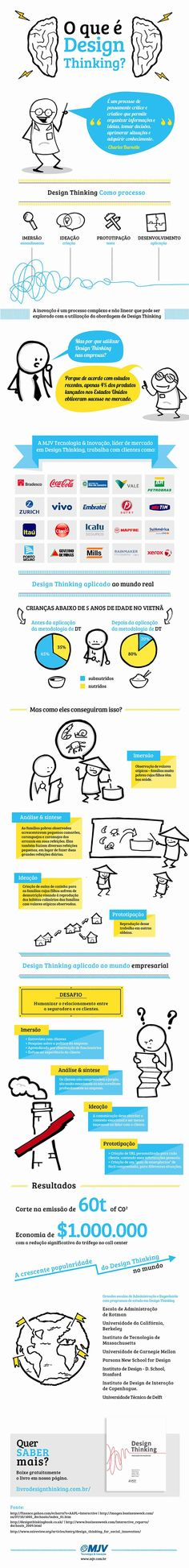 #Infográfico - O que é Design Thinking. If you're a user experience professional, listen to The UX Blog Podcast on iTunes.
