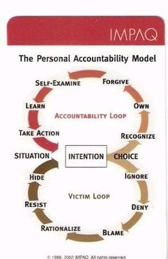 accountability versus victim mentality