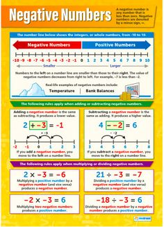 Our Negative Numbers Poster is part of our Math series. The bright and informative poster explains Negative Numbers in depth and the rules that apply to them. Math Tutor, Teaching Math, Math Resources, Math Activities, Gcse Maths Revision, Math Charts, Math Poster, Math Formulas, Math Help