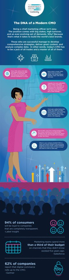 Characteristics of a Modern CMO [Infographic] Email Marketing, Content Marketing, In Writing, Customer Experience, Public Relations, Dna, Storytelling, Leadership, Insight