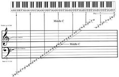 How you learn to sight-read | Adult Beginners Forum | Piano World Piano & Digital Piano Forums Piano Chords Chart. This should help when I play the keyboard. I know the chords, but what configuration to play often eludes me. Now ANYONE Can Learn Piano or Keyboard pianofora.blogspot.com