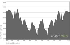 Appalachian Trail Elevation Profile: Woody Gap to Gooch Mountain