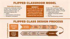 ... Outlines, Class Models, Flip Classroom, Learning Design, Edtech Flip