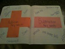Cute idea for add/subtract in math journals!