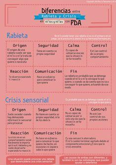 Diferencias entre Rabieta y Crisis Sensorial en niños y niñas con Pathological Demand Avoidance (PDA) por Rocío Manzanera Lidón [Diciembre 2015]