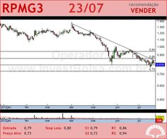PET MANGUINH - RPMG3 - 23/07/2012 #RPMG3 #analises #bovespa