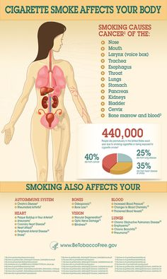 Cigarette smoke affects your body. | via BeTobaccoFree.gov