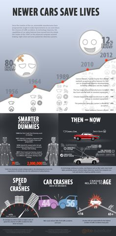 With time comes progress, this can be seen with the increase in safer automobiles. This pin is comprised of common driver statistics, newer cars save lives!