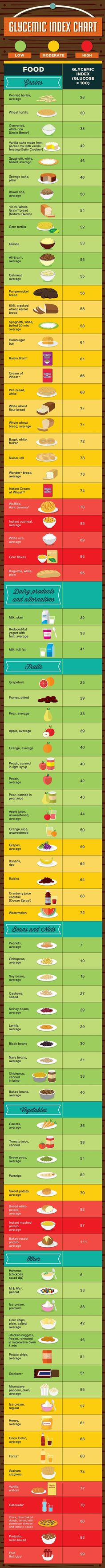 Diabetics Glycemic Foods Index Chart. Learn about Tego Tea; the diabetic miracle that significantly reduces blood sugar levels and symptoms associated with Type 2 Diabetes. Tego Tea may provide alternatives, solutions, and remedies to many of today's heal