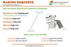 Víte, jak požádat někoho o pomoc? Tyto anglické fráze je určitě dobré vědět, protože člověk nikdy neví, kdy je bude potřebovat... #makingrequest #askingforhelp