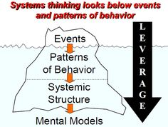 Systems Thinking-Iceberg