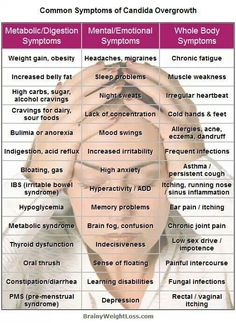 Do you suffer from any of these symptoms? Candida (yeast overgrowth) affects the majority of people yet they have no idea! Contact me for help Candida Overgrowth Symptoms, Candida Symptoms, Yeast Overgrowth, Candida Albicans, Symptoms Of Yeast Infection, Candida Fungus, Symptoms Check, Yeast Infection Treatment, Health And Beauty