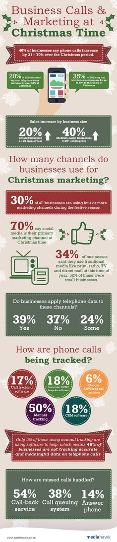 Survey results: Sales over the phone increase by up to 40% at Christmas