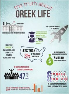 Approximately 8.1% of college students are Greek and look at how much they rule America. #GoGreek