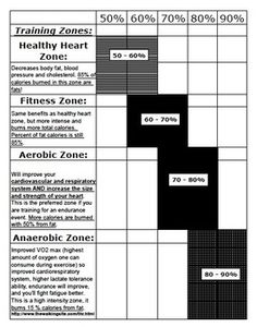 "Heart Rate Lesson Free!  Kick off a focus on fitness in your P.E. classes, help any 4th-12th grade student, or help yourself or other adult workout more efficiently!!  Get an understanding of what your heart rate should be and determine the training zones you should use when working out. This is part of my ""Best P.E. Curriculum"" and if you're interested it's at: www.teacherspayte..."