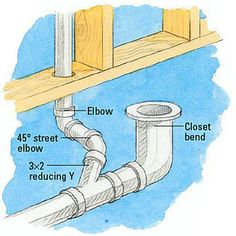 How To Run Drain And Vent Lines Plumbing Drains