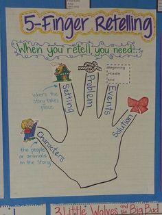 FOR ALL MY TEACHER FRIENDS! Retelling Anchor Chart....