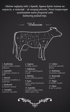 Mamkuchnie.pl – planowanie, projektowanie, urządzanie, wystrój kuchni i jadalni Kitchen Time, Kitchen Hacks, Kitchen Measurement Conversions, Free Poster Printables, Kitchen Measurements, Meat Shop, Good Food, Yummy Food, Party Mix