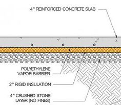 Polyethylene Under Concrete Slabs.  Does the poly vapor barrier belong above the rigid foam or below the rigid foam? (free article after free registration)