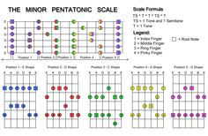 every major chord has a relative minor chord - Google Search