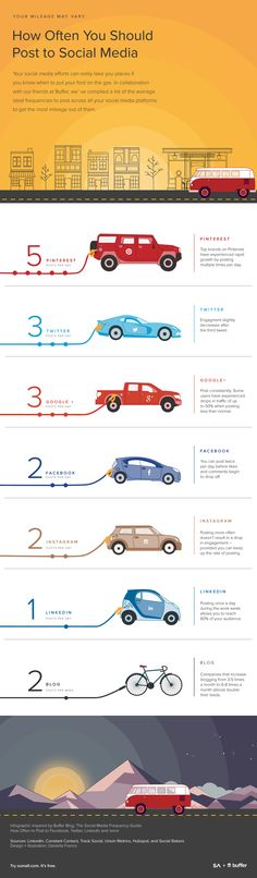 Your Mileage May Vary: How Often You Should Post to #SocialMedia - #infographic