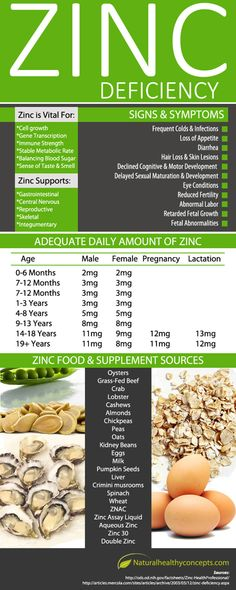 Zinc supports Immunity, Cell growth, healthy metabolism, blood sugar, gut function, nerve, sexual, bone, and skin health. Zinc deficiency: if you get frequent colds and infections, loss of appetite, diarrhea, hair loss and skin lesions, declined cognitive and motor development, eye conditions, reduced fertility, abnormal labor, problems with fetal growth.  Foods with Zinc include Oysters, Grass-fed Beef, Lobster, Cashews, Oats, Milk and many others. http://rplg.co/edd0cdc0