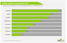 #Studie: Content Strategie für B2B-Unternehmen – #SocialMedia & #B2BMarketing