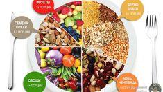 Что едят сыроеды - список продуктов начинающего и опытного сыроеда