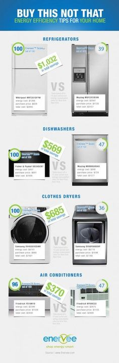 Infographic Enervee Helps You Find The Greenest Home Appliances Best Appliancesenergy Efficient