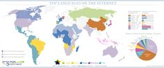 Top Languages on the Internet