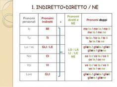 Resultado de imagen para pronomi diretti e indiretti