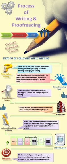 Infographic of writing and proofreading, here you can understand about the process of writing and proofreading.
