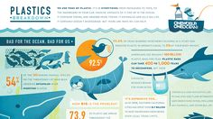 ocean+plastic   The Plastics Breakdown: An Infographic
