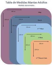 cuadro de medidas sugeridas para mantas o cobijas en
