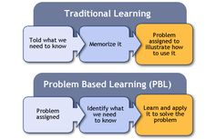 GRAPHIC | Solutions based learning