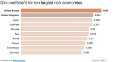 Here is US Gini coefficient compared to the other major rich economies: OECD  Inequality_oecd