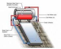 kwikot solar geyser installation diagram wiring diagram Water Pump Installation Diagram 15 best solar geyser images solar geyser, solar heater, solarsolar geysers in south africa